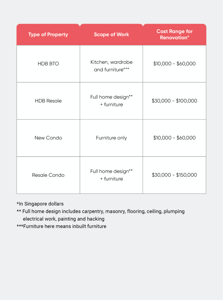 renovation cost singapore by type of home